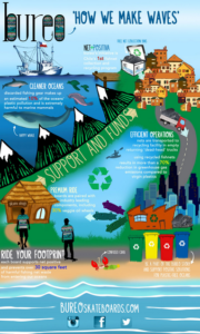 recycler dechets